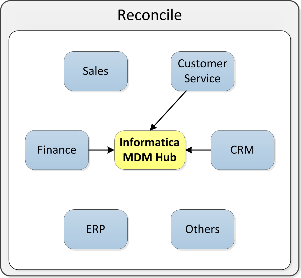 informatica ultra messaging streaming edition