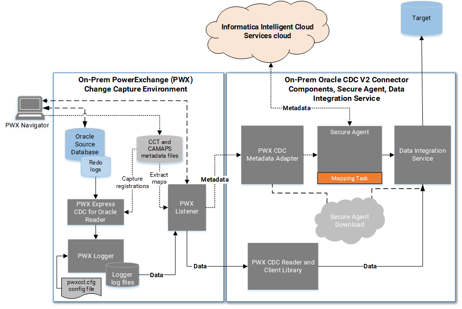 Integration with the PowerExchange CDC environment