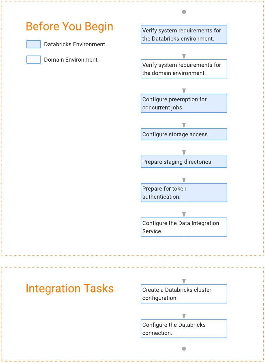 Databricks Integration Task Flow