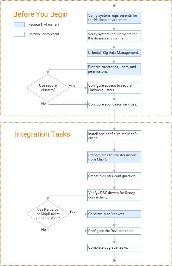 Task Flow to Upgrade from a Version Earlier than 10 2