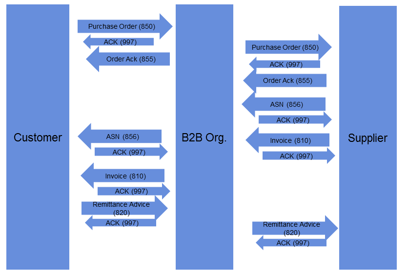EDI Accelerator Overview