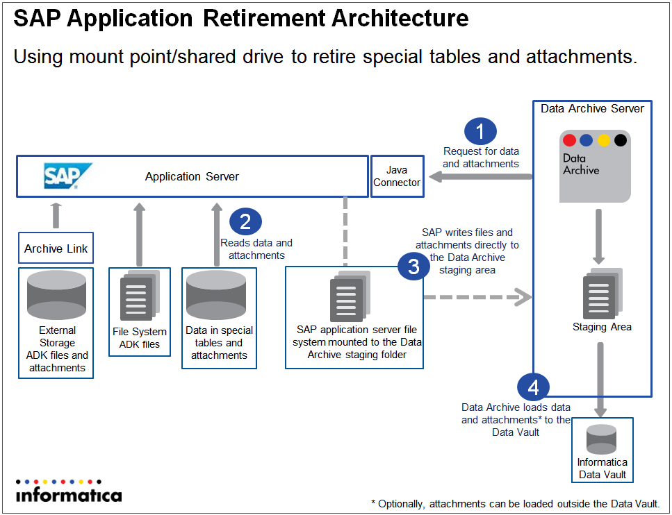 SAP Architecture Options