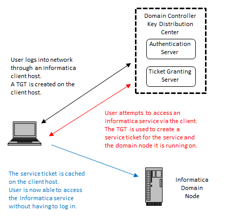 Kerberos authentication uses tickets to enable users to authenticate with services in an Informatica domain.