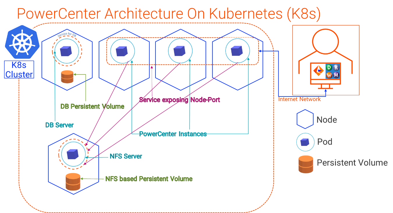 How PowerCenter Works with Kubernetes