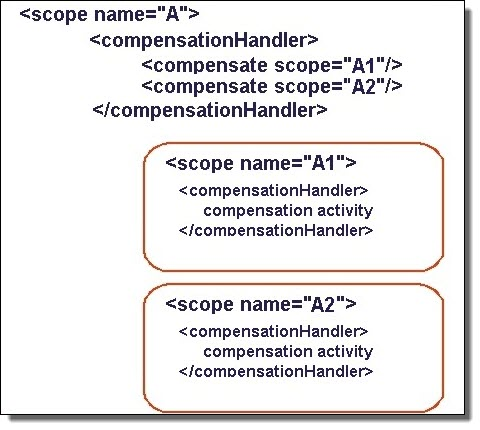 Specified compensation example