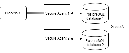 This figure shows process X deployed to Secure Agent 1. Secure Agent 1 is a part of Secure Agent group A, a group that contains two Secure Agents.