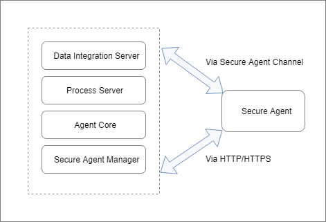 The Data Integration Server, Process Server, Secure Agent Core, and Secure Agent Manager communicate with the Secure Agent through the Secure Agent Channel or through HTTP/HTTPS.
