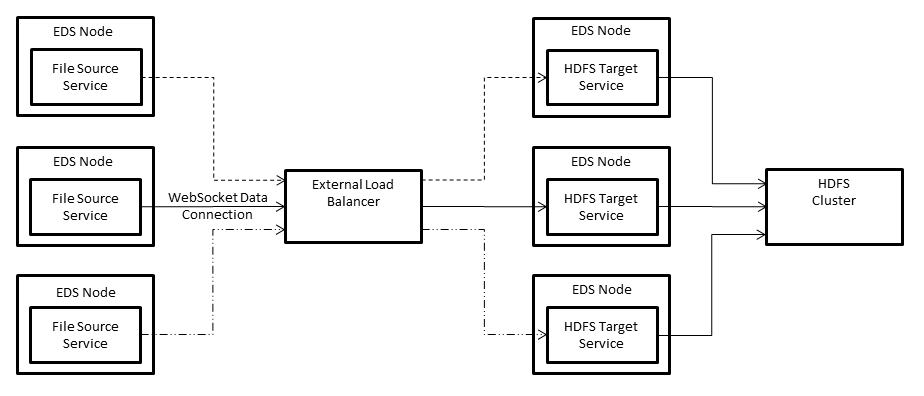 The data flow uses a WebSocket data connection to write data to an HDFS cluster. The data flow has three File source services that send data to three HDFS target services that are mapped to multiple EDS Nodes.