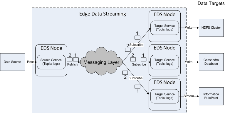 The data flow has one source service that publishes data as messages 1 and 2 over the topic logs. Three target services receive both messages and write them to the targets.