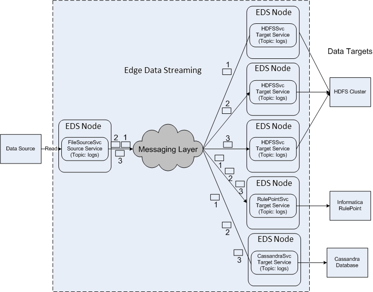 The data flow has a source service FileSourceSvc that publishes data as messages 1, 2 and 3 on a topic called logs. Two standalone target services on two EDS Nodes and three instances of an HDFC target service receive those messages. The HDFS target service HDFSSvc is deployed on three EDS Nodes for purposes of load balancing. EDS distributes messages in such a way that CassandraSvc and RulePointSvc receive all the messages that the source services publish. Simultaneously, EDS balances the load across the three instances of HDFSSvc in round-robin fashion and delivers a message to one instance of HDFSSvc.