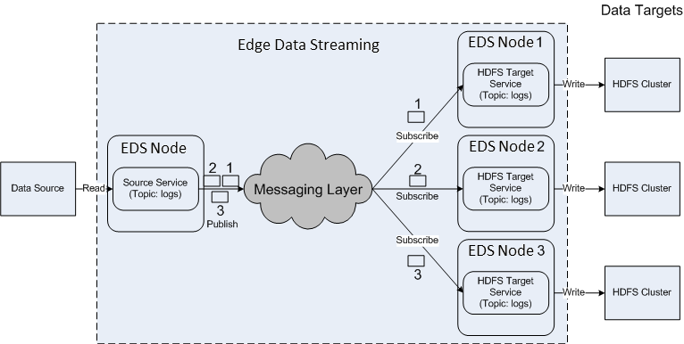 The data flow has one source service that publishes data as messages 1, 2, and 3 on the topic called logs. Three instances of a target service receive these messages.