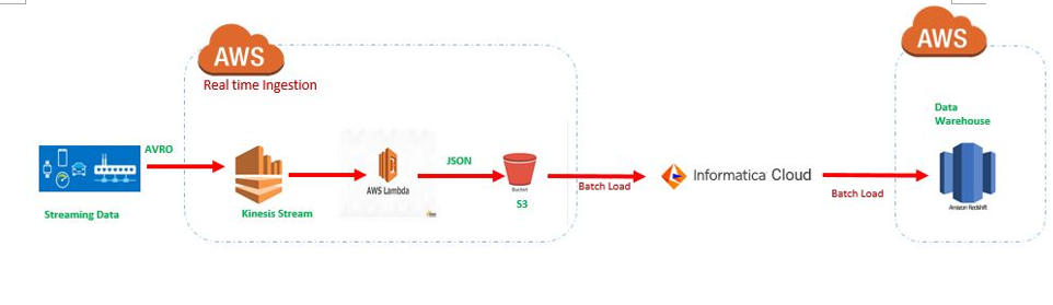 Streaming Data into Amazon Redshift