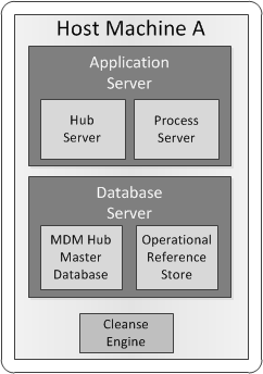 Designing the MDM Hub Installation