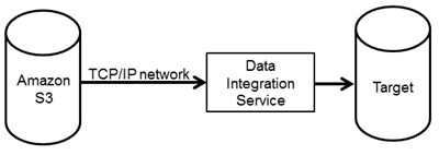 Image shows how Informatica connects to Amazon S3 to read data: