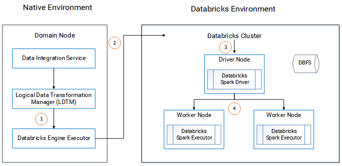 Run-time Process on the Databricks Spark Engine