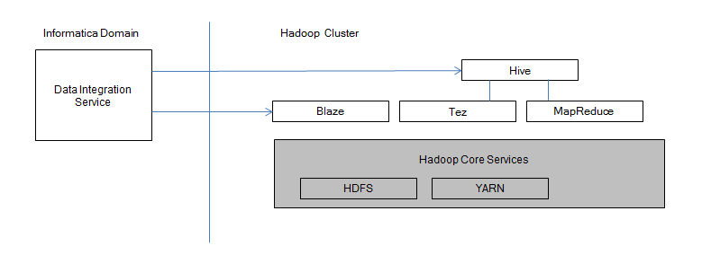 The image shows the Data Integration Service connecting to Hive and the Blaze engine on the Hadoop cluster. Tez and MapReduce appear above the Hadoop core services. HDFS and YARN appear inside the Hadoop core services.