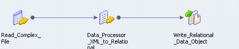 HDFS mapping example shows complex file input, a data processor transformation and a relational output.