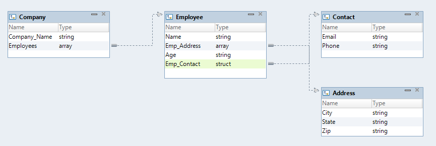 The image shows a nested data type definition Company that references the following complex data type definitions: Employee, Address, and Contact.