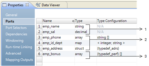 The Ports tab in the Properties view of a transformation contains ports of primitive, complex, and nested data types.