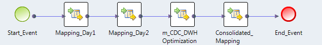 The image shows the Start Event and End Event with four mappings. It shows the following mappings: Mapping_Day1, Mapping_Day2, m_CDC_DWHOptimization, Consolidated_Mapping.