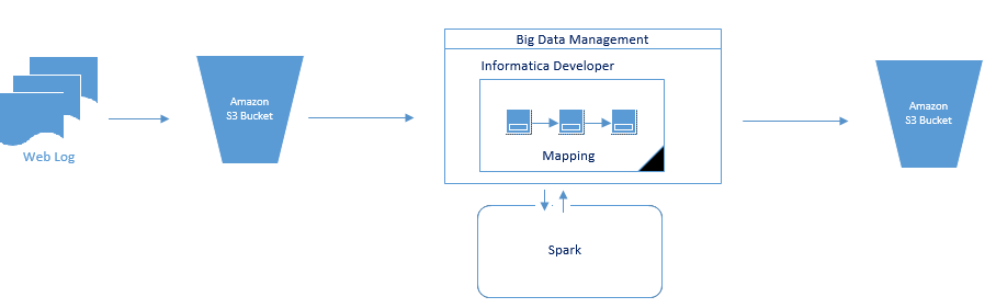 This image shows an S3 data object reading log data and passing it to a Big Data Management mapping. The mapping processes the ddata on the Spark engine and writes the data to the Amazon S3 output buckets.