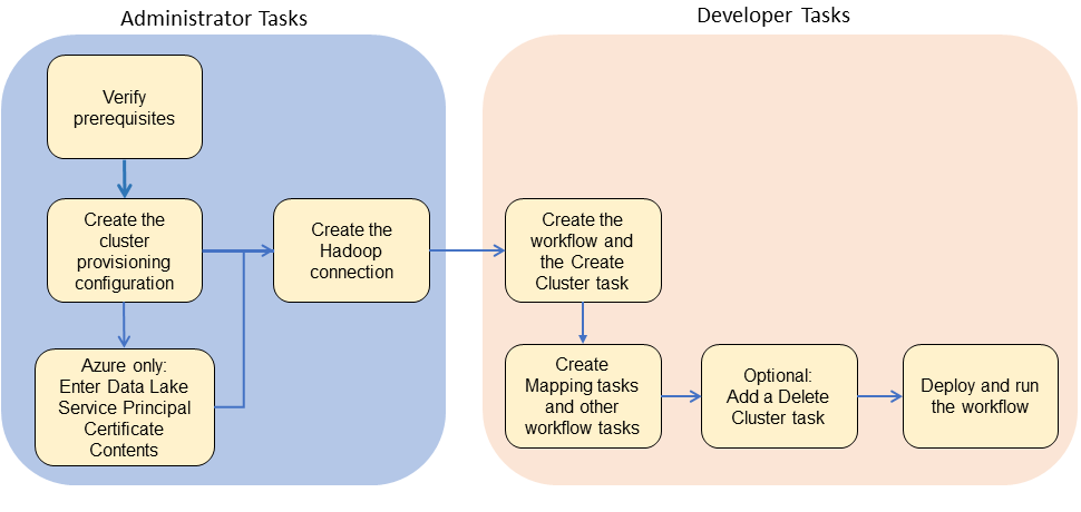 The image shows a flowchart divided into administrator tasks and developer tasks. Beginning with the administrator tasks the tasks are verify prerequisites, create the cluster provisioning configuration, and create the Hadoop connection. On Azure only you must enter data Lake service principal certificate contents before creating the Hadoop connection. Then the flow goes to developer tasks: create the workflow and the create cluster task, create mapping tasks, optionally add a delete cluster task, and finally, deploy and run the workflow.