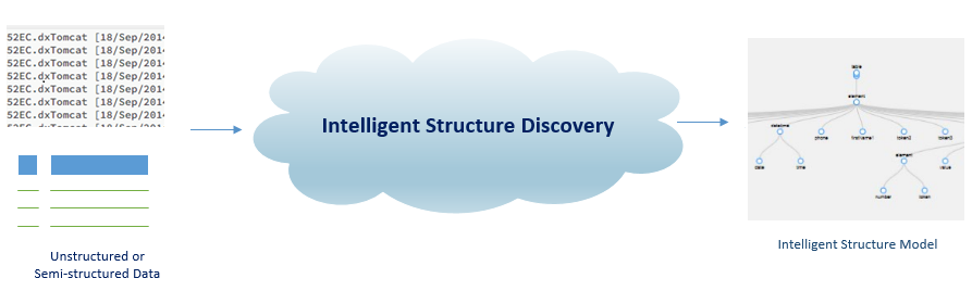 This image shows unstuctured or structured data being deciphered by Intelligent Structure Discovery, which creates a model of the data.