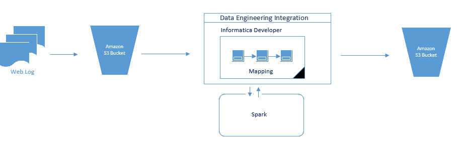 This image shows an S3 data object reading log data and passing it to a Data Engineering Integration mapping. The mapping processes the data on the Spark engine and writes the data to the Amazon S3 output buckets.
