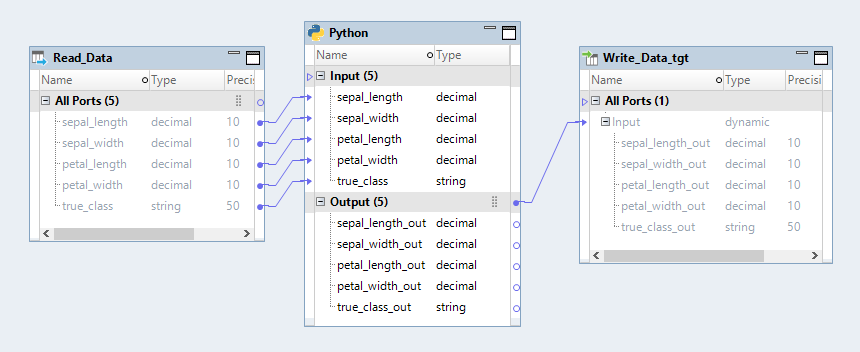 This image shows a mapping in the Developer tool. The mapping contains a Read transformation, a Python transformation, and a Write transformation. The Read transformation contains the following ports: sepal_length, sepal_width, petal_length, petal_width, and true_class. The ports are linked to the downstream Python transformation. The ports are input ports in the Python transformation. Output ports are configured in the Python transformation based on the input ports. The output ports in the Python transformation are linked to the downstream Write transformation.