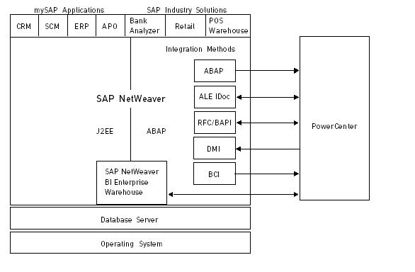 Understanding PowerExchange for SAP NetWeaver Overview