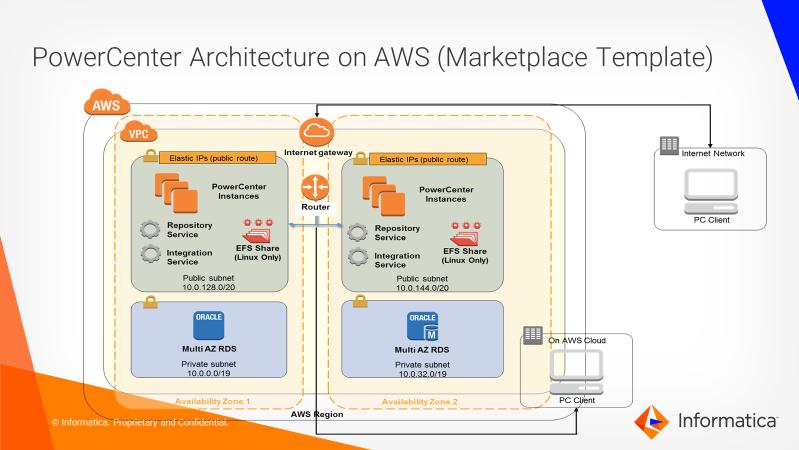 Powercenter On Aws Architecture Diagram