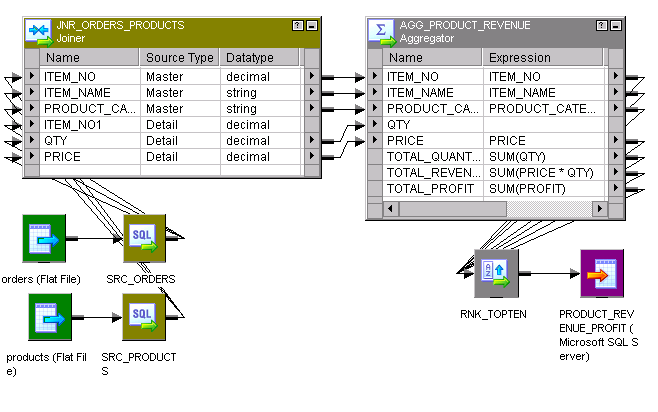 The mapping includes two sources called orders and products. The Source Qualifier transformations connect to the Joiner transformation. The Joiner transformation connects to the Aggregator transformation.