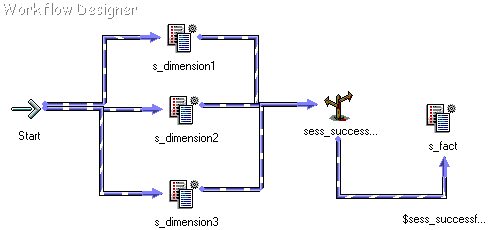 The start task links to s_dimension1, s_dimension2, and s_dimension3, which link to the sess_successful Decision task. sess_successful links to s_fact, depending on the $sess_successful condition.