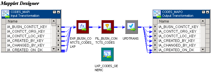An Input transformation is connected to a series of transformations, the last of which is connected to an Expression transformation, a Filter transformation, an Update Strategy transformation, and an Output transformation. The mapplet also contains an unconnected lookup.