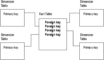 Each dimension table contains a primary key value. Each primary key is joined to a foreign key value in the fact table.