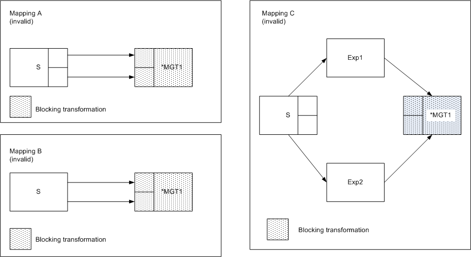 In mapping A, two groups in a source connect to two input groups of the blocking transformation MGT1. In mapping B, a single-group source connects to two input groups of the blocking transformation MGT1. In mapping C, one multi-group source connects to two Expression transformations, which connect to multiple input groups of the blocking transformation MGT1.