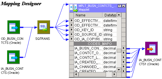 The mapplet appears as a mapplet object with input and output ports. The mapplet input is two sources and a source qualifier. The mapplet output is connected to a target.
