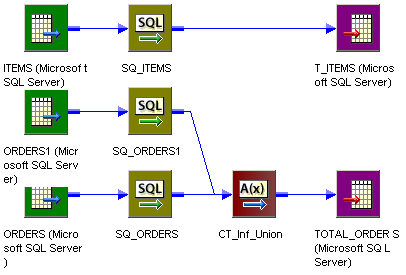 Target Load Order Group A includes a source, Source Qualifier transformation, and a target. Target Load Order Group B includes two sources and Source Qualifier transformations, which connect to a Custom transformation, which connects to a target.