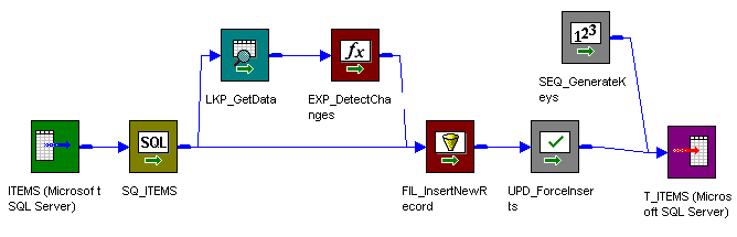 The Source Qualifier transformation connects to a Filter transformation that passes data through an Update Strategy transformation to a target. The source qualifier also connects to a Lookup transformation, which passes data through an Expression transformation to the Filter transformation. The mapping also contains a Sequence Generator transformation that passes data directly to the target.