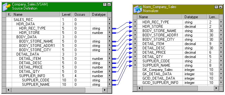 Output ports in the source definition are connected to input ports in the Normalizer transformation. The source definition includes the following records with OCCURS clauses: DETAIL_DATA and SUPPLIER_INFO.