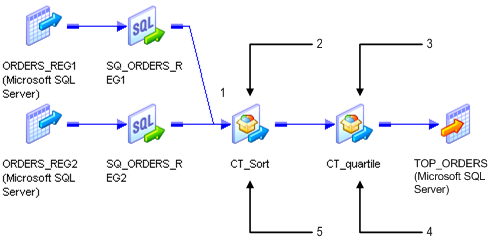 In this mapping, two Source Qualifier transformations connect to CT_sort, which contains multiple input groups. CT_sort connects to CT_quartile.