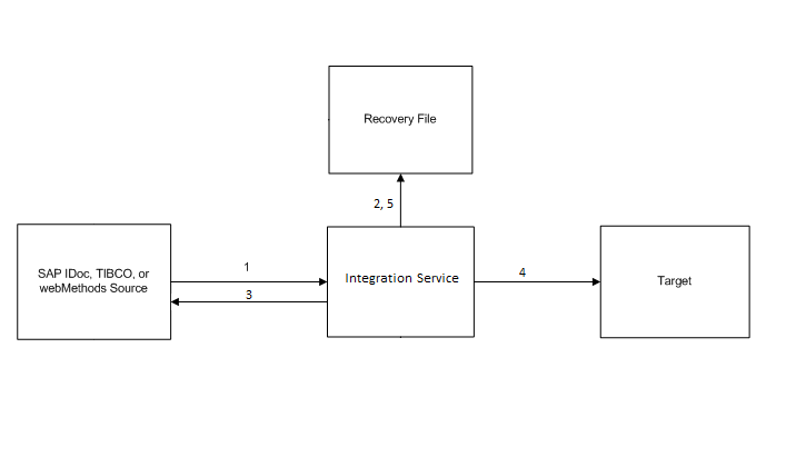 The Integration Service reads a message from the source. Then, the Integration Service writes the message to the recovery file. The Integration Service sends an acknowledgement to the source to confirm it read the message. The source deletes the message. The Integration Service repeats steps 1 through 3 until the flush latency is met. The Integration Service processes the messages and writes them to the target. The target commits the messages. The Integration Service clears the recovery file.