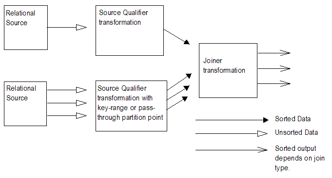 The master pipeline in the mapping contains one unsorted relational source, and the detail pipeline contains multiple unsorted relational sources. The Source Qualifier transformation in the detail pipeline can use either a key-range or a pass-through partition point. Both pipelines send sorted data to a Joiner transformation. The Joiner transformation can output sorted data, based on the join type.