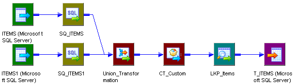 This mapping includes two Source Qualifier transformations that connect to a Union transformation.