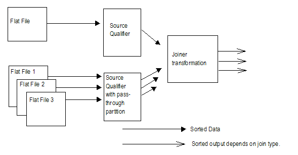 The master pipeline contains one sorted flat file, and the detail pipeline contains multiple sorted flat files. The Source Qualifier transformation in the detail pipeline has a pass-through partition point. Both Source Qualifier transformations link to the downstream Joiner transformation. The Joiner transformation might send unsorted data downstream, based on the join type.