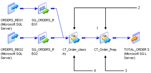 In this mapping, two Source Qualifier transformations connect to CT_Order_class, which connects to CT_Order_Prep.