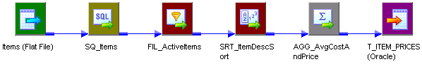 This mapping includes a flat file source, a series of transformations including a Sorter transformation, and an Oracle target.