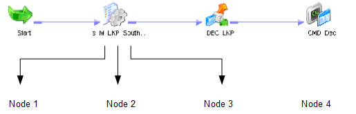 The workflow contains a session task. The session task distributes threads to nodes in the grid.