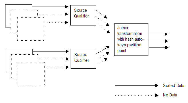The master and detail pipelines each contain multiple flat files. At least one flat file in each pipeline contains sorted data. Some flat files in each pipeline send no data downstream. Both pipelines link to a Source Qualifier transformation. Both pipelines link to a Joiner transformation. The Joiner transformation has a hash auto-keys partition point. The Joiner transformation sends sorted data downstream.