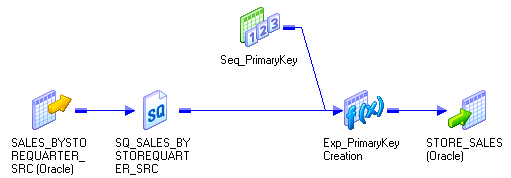 In this mapping, a Source Qualifier transformation and a Sequence Generator transformation connect to an Expression transformation.